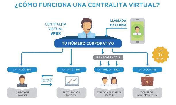 central-virtual-con-beonlinesoluciones