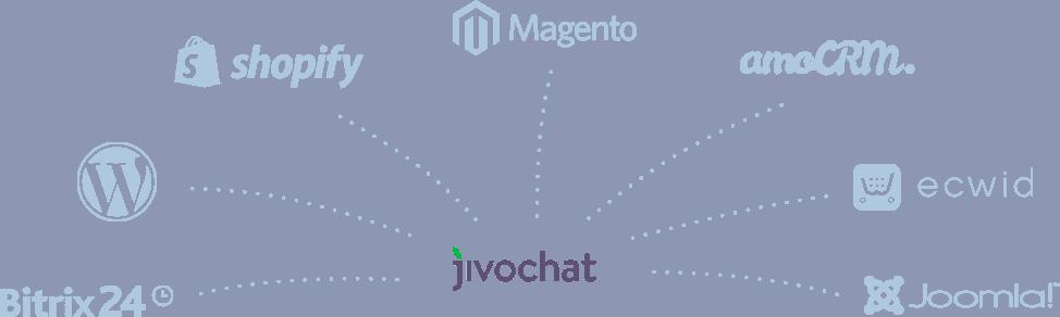 integra tu livechat jivochat con tu sistema