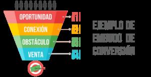 Estrategia de marketing digital ausente en el pequeño negocio.