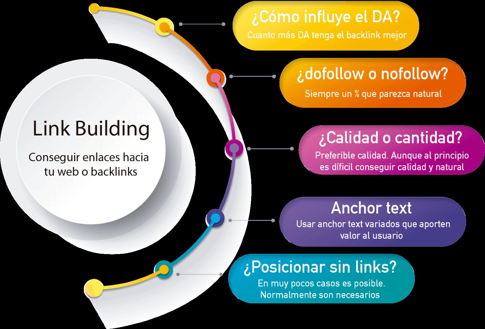 servicio de link building en España 2