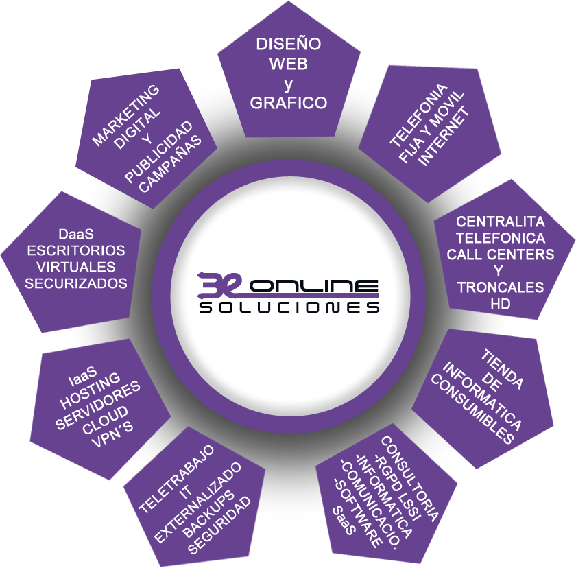 infografia-servicios-beonlinesoluciones-opt-2