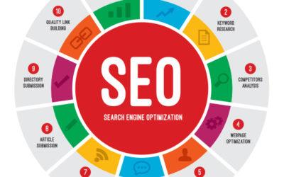 5 Puntos Clave para contratar un buen servicio de Posicionamiento Web SEO en Cadiz