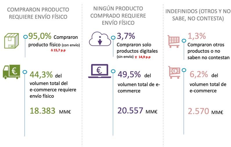 valor del comercio electronico en España