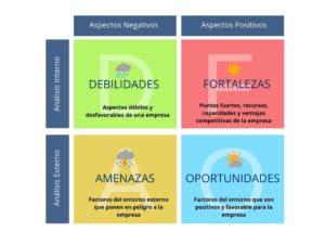 crear el plan de marketing digital para mi negocio o empresa